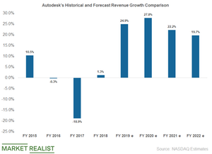uploads/2019/05/autodesk-revenue-growth-in-1-1.png