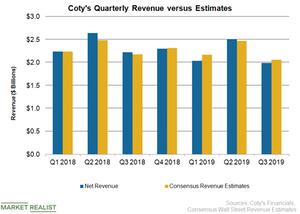 uploads///COTY Revenue