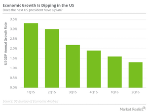 uploads///US annual GDP growth