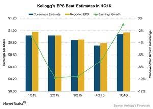 uploads/2016/05/Kelloggs-EPS-Beat-Estimates-in-1Q16-2016-05-111.jpg