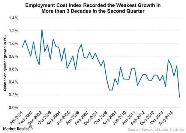 uploads///Employment Cost Index Recorded the Weakest Growth in More than  Decades in the Second Quarter