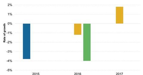 uploads/2016/02/OECDs-Estimates-of-Brazils-Economic-Growth1.jpg