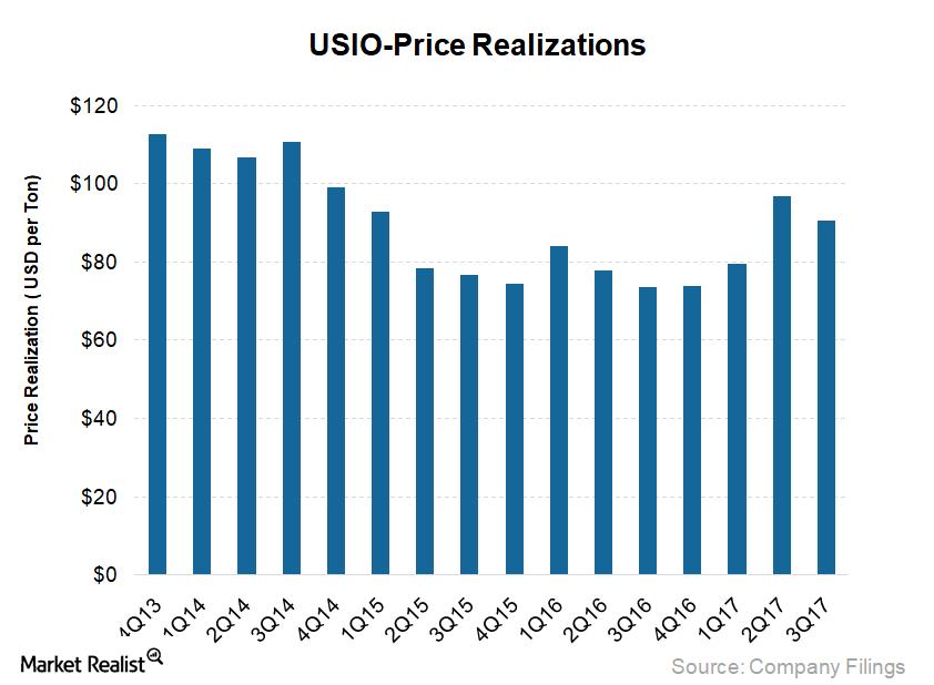 uploads///USIO_Prices