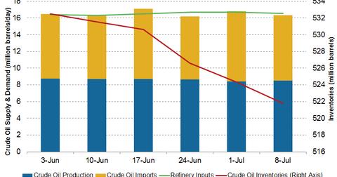 uploads/2016/07/crude-oil-inventories-3-1.png