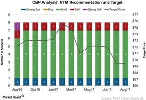 uploads///CMP Analysts NTM Recommendation and Target