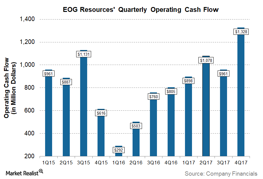 uploads///EOG Q Post Cash Flow