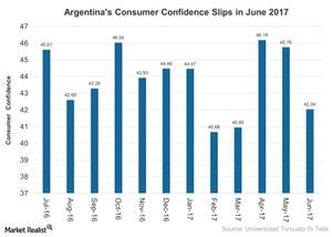 uploads///Argentinas Consumer Confidence Slips in June