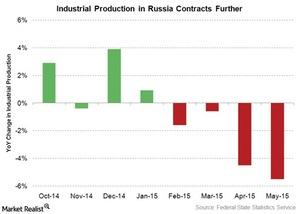 uploads///industrial production in russia