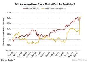 uploads/2017/06/Will-Amazon-Whole-Foods-Market-Deal-Be-Profitable-2017-06-21-1.jpg