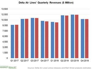 uploads/2019/04/Chart-2-Revenues-1.png