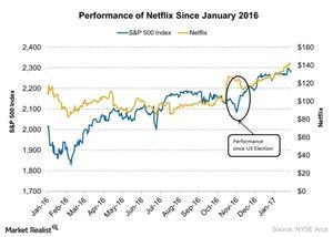uploads/2017/09/Performance-of-Netflix-Since-January-2016-2017-01-31-1.jpg