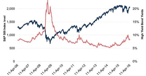 uploads///SP  and High Yield Bond Yields