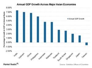 uploads///GDP Asian