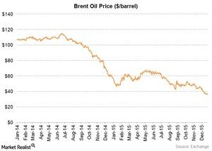 uploads///brent oil price