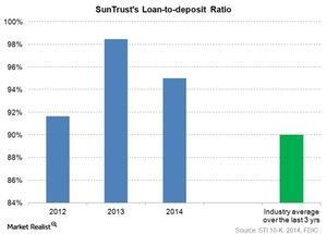 uploads/2015/04/suntrusts-loan-to-deposit-ratio1.jpg