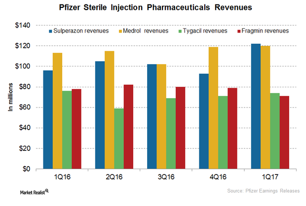 uploads///Sterile Injection revenues