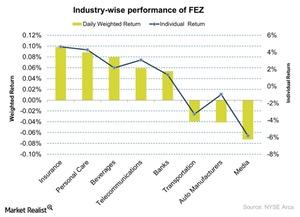 uploads///Industry wise performance of FEZ