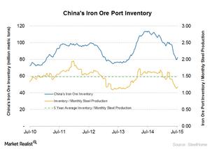 uploads///Iron ore inventory