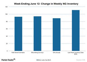 uploads/2015/06/NG-inventory-June-19-20151.png