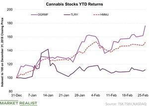 uploads/2019/02/3-Cannabis-Stocks-YTD-Returns-2019-02-26-1.jpg