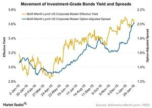 uploads/2016/02/Movement-of-Investment-Grade-Bonds-Yield-and-Spreads-2016-02-021.jpg