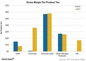 uploads/2018/02/Gross-Margin-Per-Product-Ton-2018-02-15-1.jpg