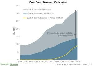 uploads/2018/06/frac-sand-demand-estimates-1.jpg