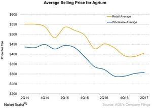 uploads/2017/08/Average-Selling-Price-for-Agrium-2017-08-10-1.jpg