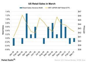 uploads/2017/04/US-Retail-Sales-in-March-2017-04-20-1.jpg