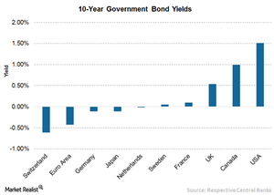 uploads/// Country wise Yield