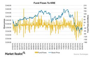 uploads/2016/03/KRE-Flows1.png