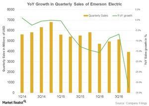 uploads///emerson electric sales