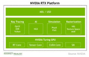 uploads///A_Semiconductors_NVDA_RTX platform
