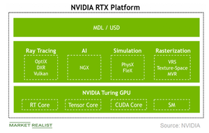 uploads/2018/08/A5_Semiconductors_NVDA_RTX-platform-1.png
