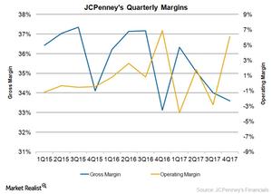 uploads/2018/03/JCP-Margins-4Q17-1.png