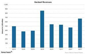 uploads///Chart  Gardasil