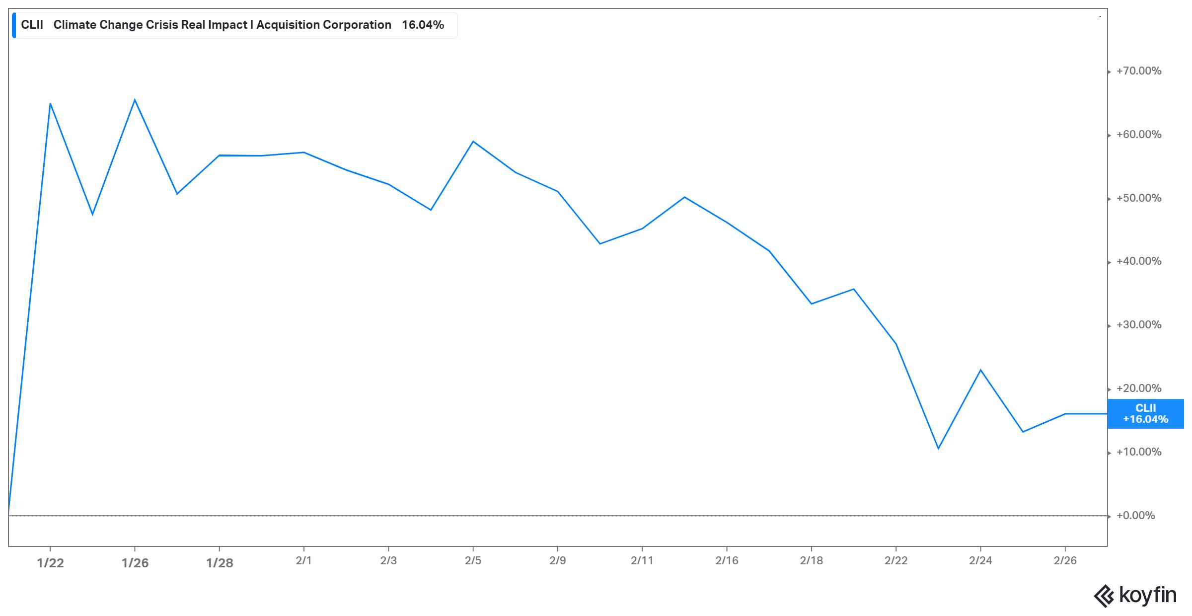 CLII stock has risen since Evgo deal