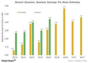 uploads/2016/10/general-dynamics-adjusted-earnings-per-share-1.jpg