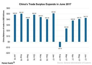 uploads/2017/07/Chinas-Trade-Surplus-Expands-in-June-2017-2017-07-18-1.jpg