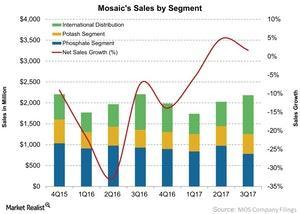 uploads/2017/11/Mosaics-Sales-by-Segment-2017-11-01-1.jpg