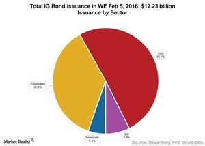 uploads/2016/02/Total-IG-Bond-Issuance-in-WE-Feb-5-20161.jpg
