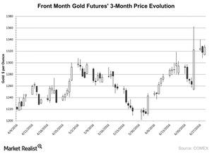 uploads/2016/07/Front-Month-Gold-Futures-3-Month-Price-Evolution-2016-07-01-1.jpg