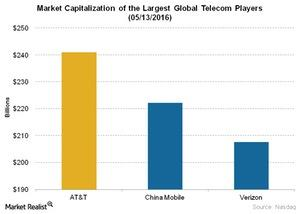uploads/2016/05/Telecom-Market-Capitalization-of-the-Largest-Global-Telecom-Players-05-13-20161.jpg