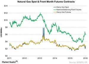 uploads/2016/11/Natural-Gas-Spot-Front-Month-Futures-Contracts-2016-11-23-1.jpg