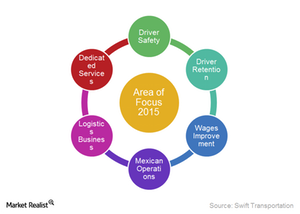 uploads/2015/03/SWFT-Area-of-focus1.png