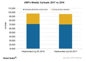 uploads/2017/08/UNP-Carloads-1.png
