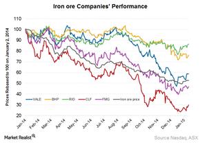 uploads/2015/01/Companies-performance21.png