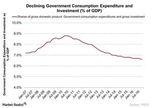 uploads///Declining Government Consumption Expenditure and Investment of GDP