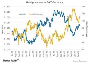 uploads/2017/02/Gold-price-versus-DXY-Currency-2017-02-15-2-1.jpg