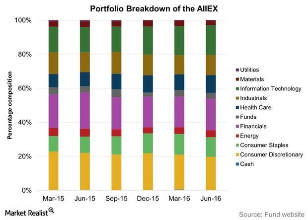 uploads///Portfolio Breakdown of the AIIEX